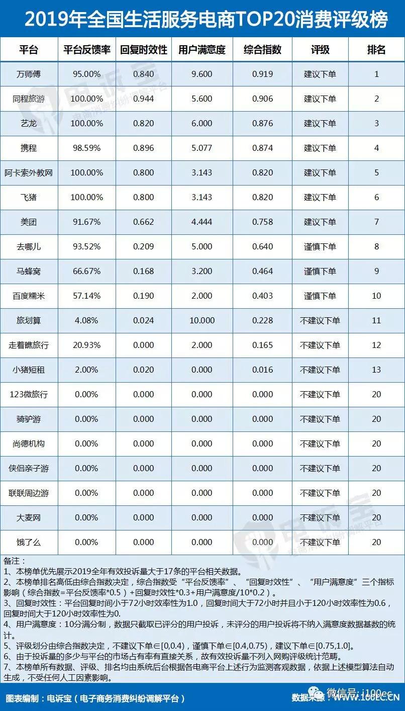 """生活服务电商评级榜揭晓 大麦网 饿了么等获""""不建议购买""""评级"""