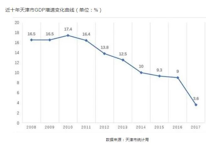 天津、大连和沈阳,为何成为竞争力下降最快的三大城市?