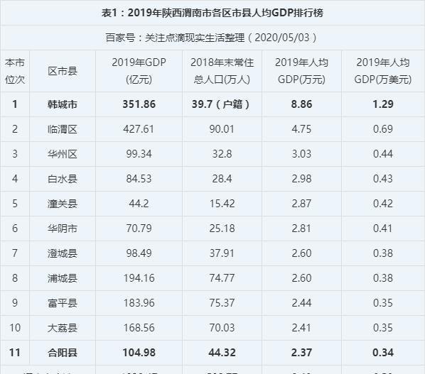 渭南各县gdp_2020年陕西各市GDP排名