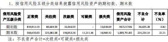 """四川信托陷入""""接管""""传言背后:刘汉堂兄掌舵 净利润逐年下滑"""