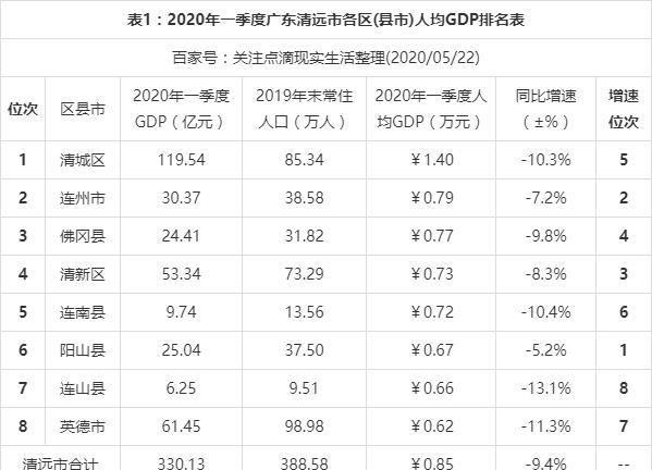 清远gdp_广东清远一个县,GDP不足五十亿元,拥有广东瑶族博物馆