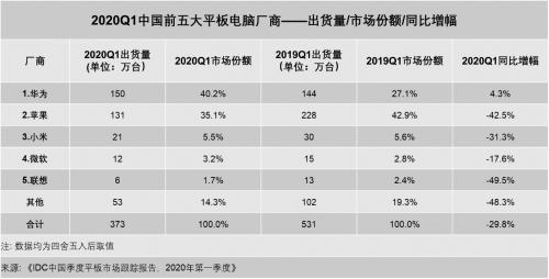华为连续三季度成为国内平板出货量第一厂商产品布局或为重要原因