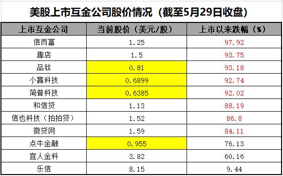《【万和城注册平台】微贷网退出P2P背后:7成美股互金公司股价跌超80% 4家有退市风险》