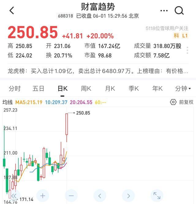 《【万和城网上平台】今日股市概况与热点公司扫描(6/1)》