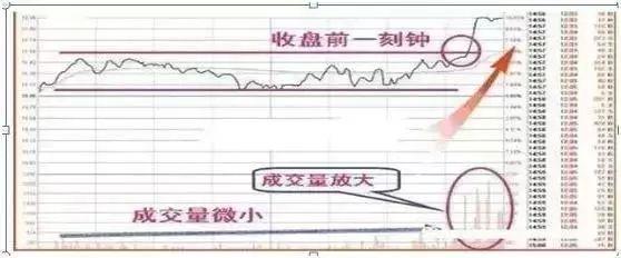 """《【万和城品牌】A股不败铁律:""""尾盘半小时""""买入,次日大涨成功率接近100%》"""