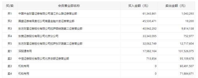 《【万和城在线平台】海南板块升温,罗牛山一度涨停,两机构抛售1.52亿元丨牛熊眼》