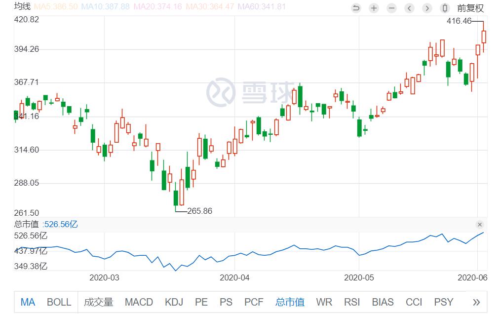 《【万和城平台网】最前线 | 网易股价创历史新高,招股首日获44倍超额认购》