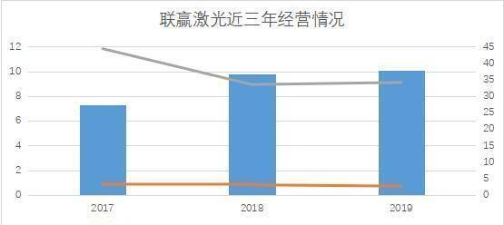 《【万和城在线平台】联赢激光:规模以上激光焊接稀缺标的 近三年增收不增利》
