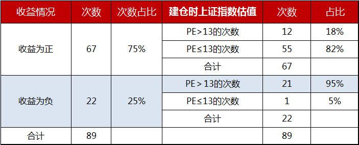 《【杏耀平台手机版登陆】用数据说话:怎样买基金,才能赚到钱?》