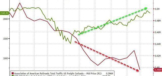 《【万和城注册平台】市场太乐观了?美国铁路运量崩盘,但铁路股却在冲刺历史新高》