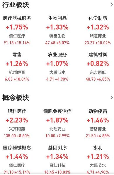 """《【万和城注册平台】今年来涨幅27.12%,医药引领创业板进入""""技术性牛市""""?》"""