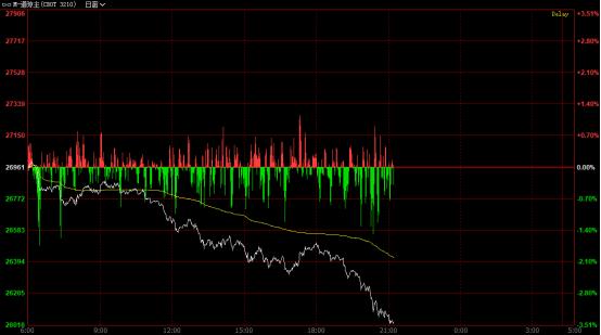《【万和城注册平台】暴跌1000点!美国股市崩了。。。》