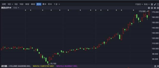 《【万和城注册平台】市值1万亿港元:美团点评涨逾8% 股价再创历史新高》
