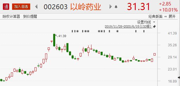 《【万和城平台网】千亿资金弹药抄底股市 8股望再度爆发》