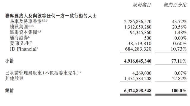 《【万和城平台官网】易车达成私有化协议后 腾讯为首买方团将成易鑫控股股东》
