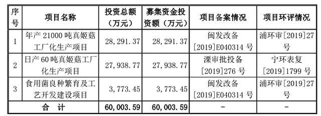 《【万和城品牌】万辰生物IPO:报告期内处罚不断,募投项目数据
