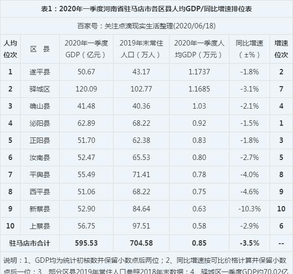2020年一季度河南驻马店市各区县人均GDP最新排位,遂平县第一!