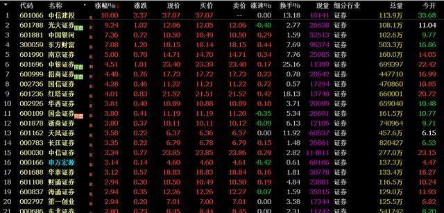 《【万和城在线平台】A股:券商股开始上涨,牛市好兆头!》