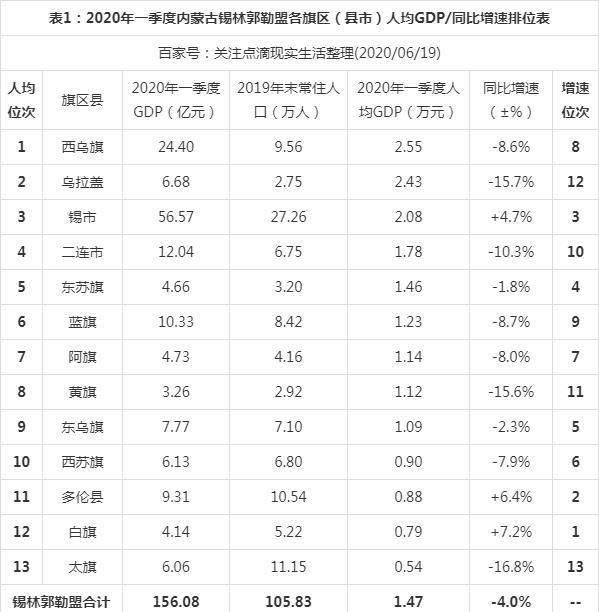 2020年一季度内蒙古锡林郭勒盟各旗区人均GDP排位,西乌旗第一!