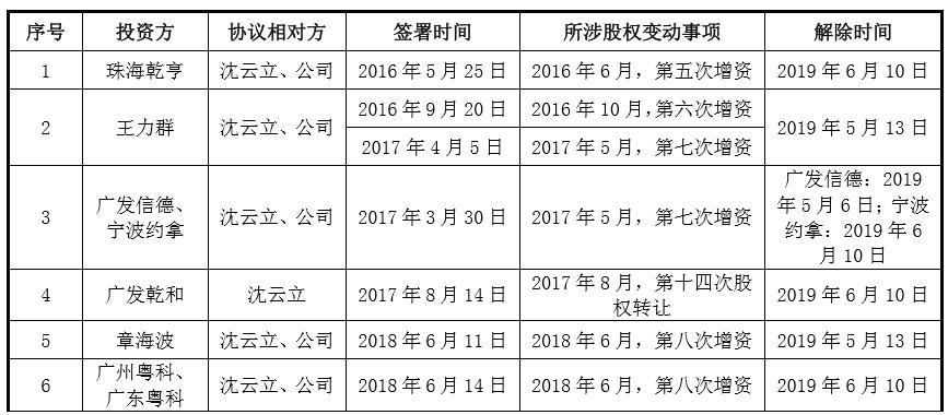 """《【万和城在线平台】九恒条码IPO:上市""""补血""""迫切 阵前忙终止对赌协议》"""