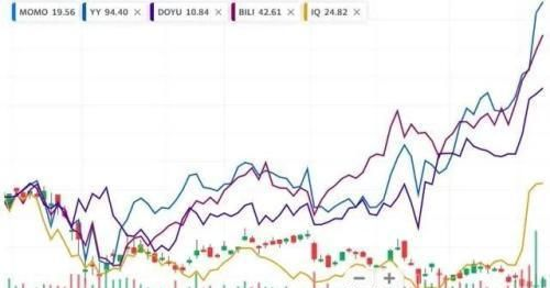《【万和城公司】陌陌——技术指标及行业数据双引擎助力股价复苏》