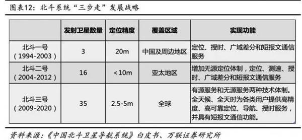 《【万和城注册平台】北斗上天破美国垄断,中国导航第1股北斗星通却1年赔掉10年利润》