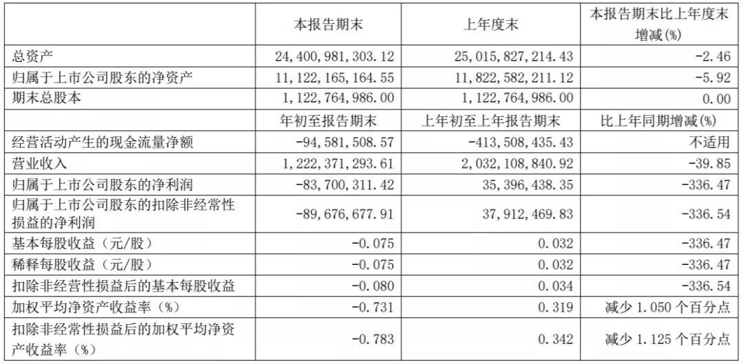 《【万和城网上平台】豪掷54亿搞跨国收购!净利跌超300%的锂电池巨头,要搞哪一出?》