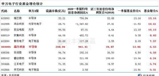 《【万和城平台官网】晶方科技全球市占率50% 一季报基金大举增仓》