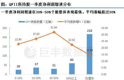 《【万和城平台官网】QFII所持股二季度整体表现较强 业绩增长股值得关注》