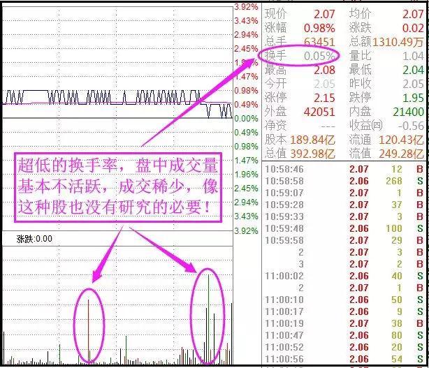 《【万和城代理平台】一个故事告诉你:中国股市换手率高表示什么?不懂请别炒股》