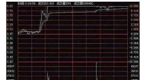 《【万和城平台网】中国股市:分时图中的这5种涨停类型,作为散户我们应如何应对?》