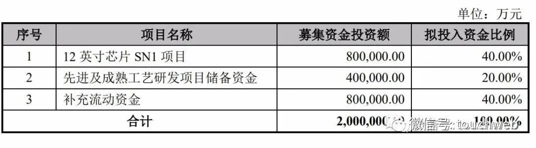《【万和城公司】中芯国际科创板IPO注册获批:拟募资200亿》