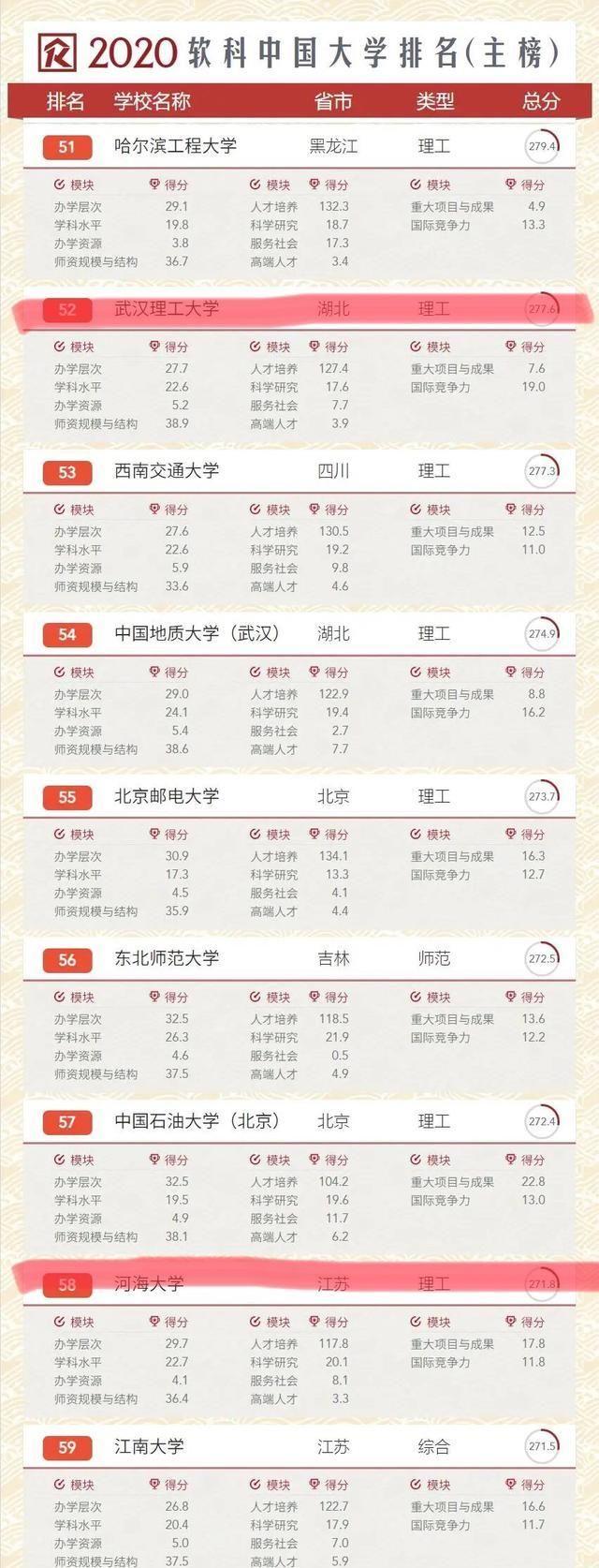 三所理工类院校:武汉理工、河海大学、中国矿业大学,你怎么选