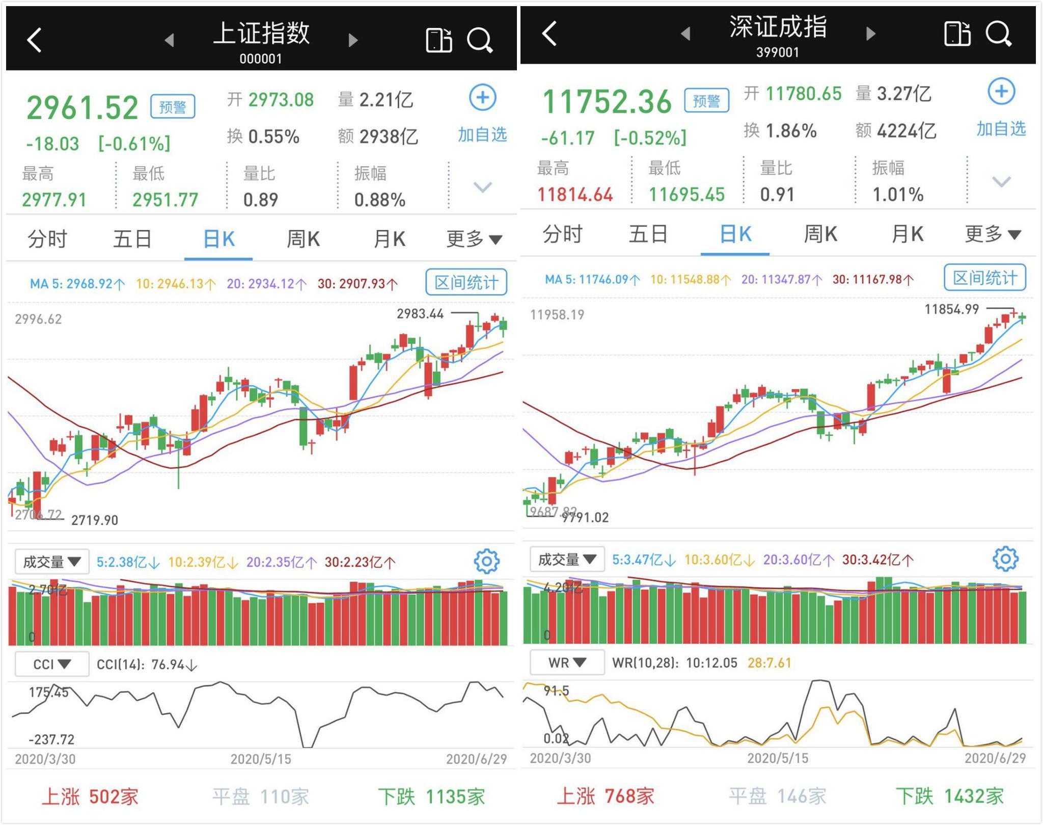 A股市场低开低走:多数券商股深幅调整 三大指数收跌