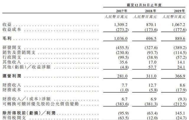 《【万和城品牌】祖龙娱乐预计7月15日港股上市,拟发行1.87亿股》