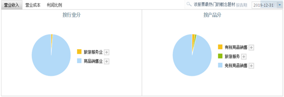《【万和城代理平台】中国中免两连板,市值暴增500亿!更有网友疯狂看到250元》