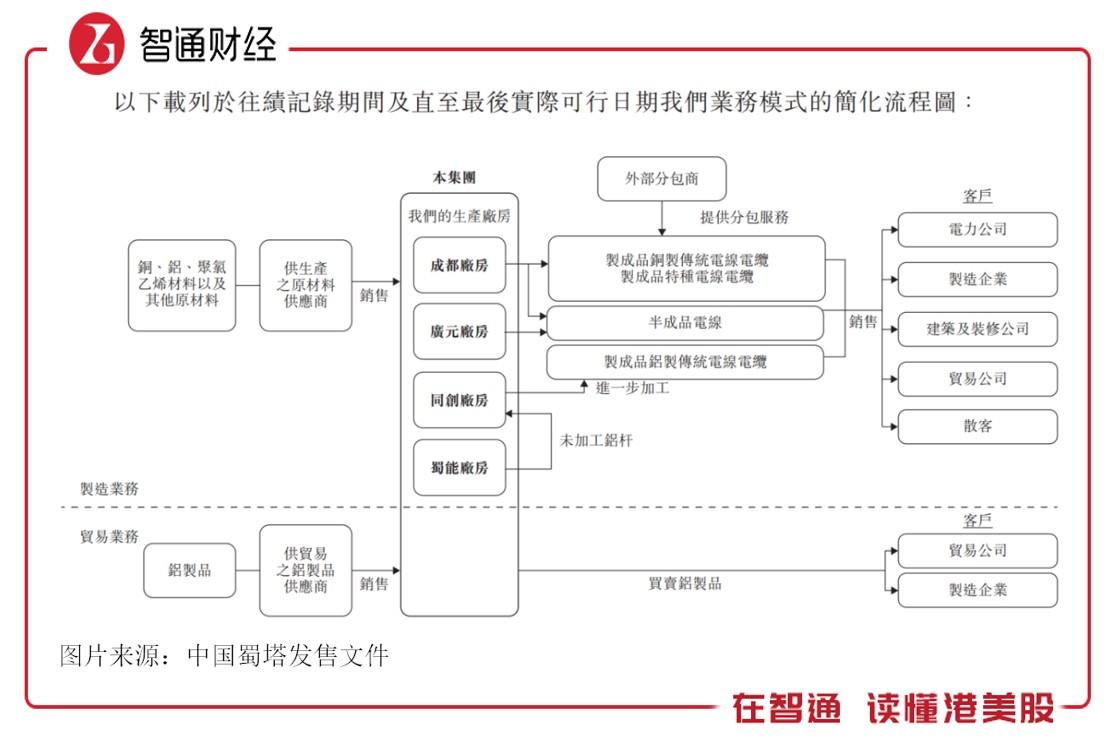 新股解读:中国蜀塔2020年创业板的第六家公司 现金等价物仅有272.6万元