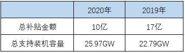2020,光伏产业再爆发