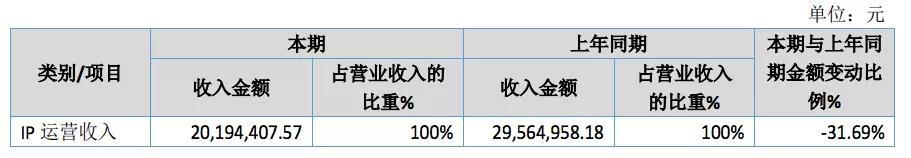 《【万和城代理平台】童石网络又亏了1.9亿元》