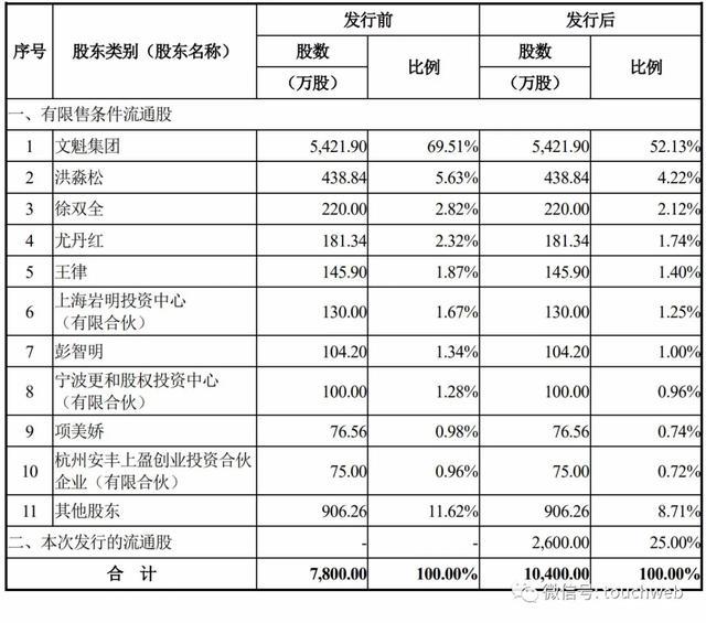 《【万和城网上平台】博汇股份上市:去年利润降15% 金碧华夏亚萍夫妇身价超12亿》