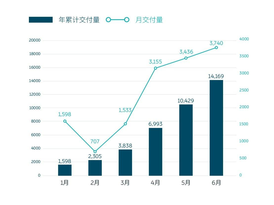 《【无极2娱乐登陆官方】蔚来6月交付3740台,二季度累计交付10331台》