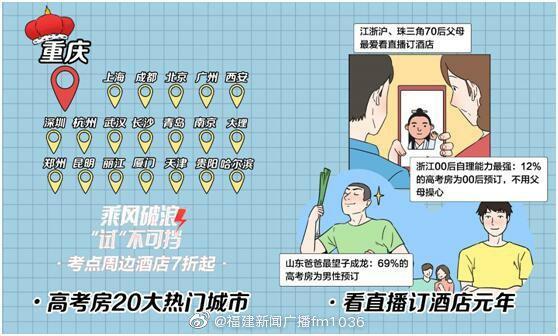 """携程发布""""00后高考开房指南"""":北京、上海、广州、成都、厦门等"""