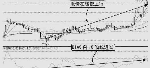 《【万和城在线平台】乖离率操盘口诀:W底上涨为先,M顶下跌为先》