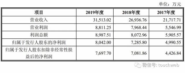 《【万和城代理平台】捷安高科深交所上市:市值23亿 第一季营收同比降29%》
