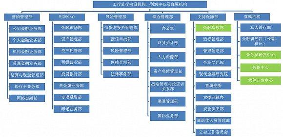 多家银行成立金融科技部 调整信息技术组织架构