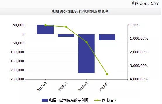 《【万和城网上平台】上市3年市值蒸发百亿,去年亏损21亿,关店4000余家》