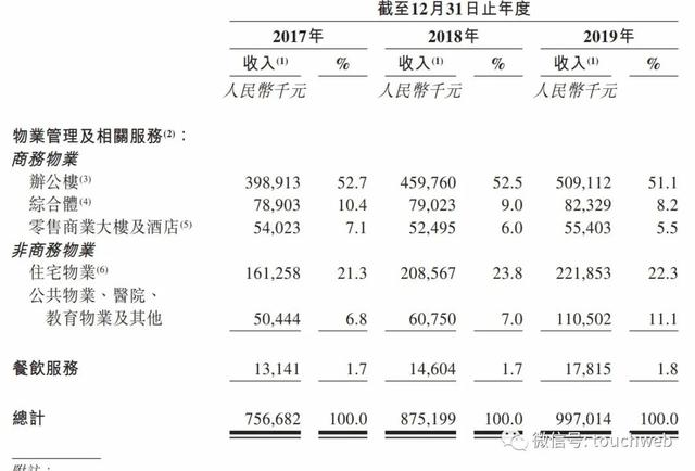 《【万和城公司】金融街物业港交所上市:市值34亿港元 股东背景实力雄厚》