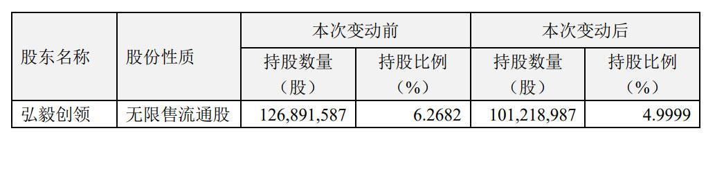 《【万和城在线平台】巨人网络遭弘毅创领持续减持:累计减持2567.26万股》