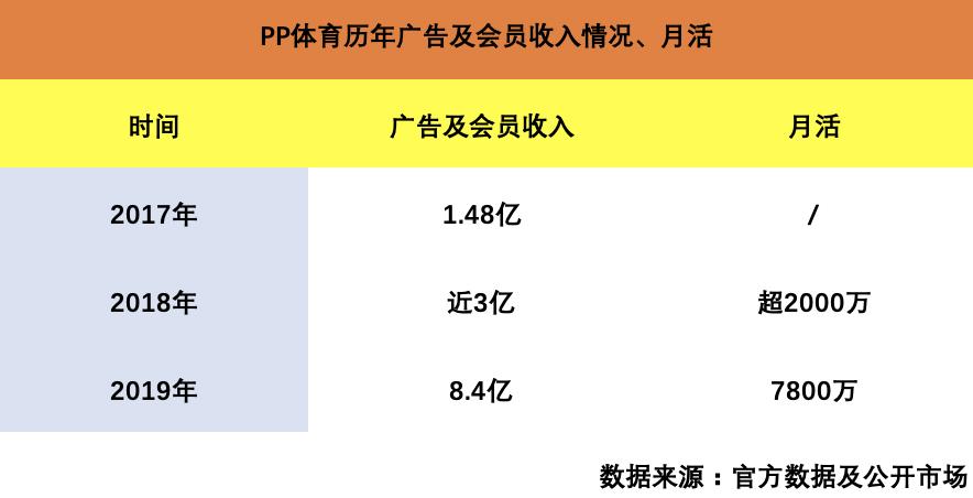 PP体育历年广告及会员收入情况、月活 制图:36氪