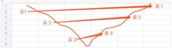《【万和城品牌】FAMEEX浅谈传统金融行业网格的缺点》